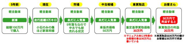 廃車買い取り・引き取りロハス 0円にする理由事例1